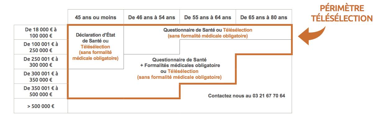 Fiche-pratique-teleselection-medicale-copie-1