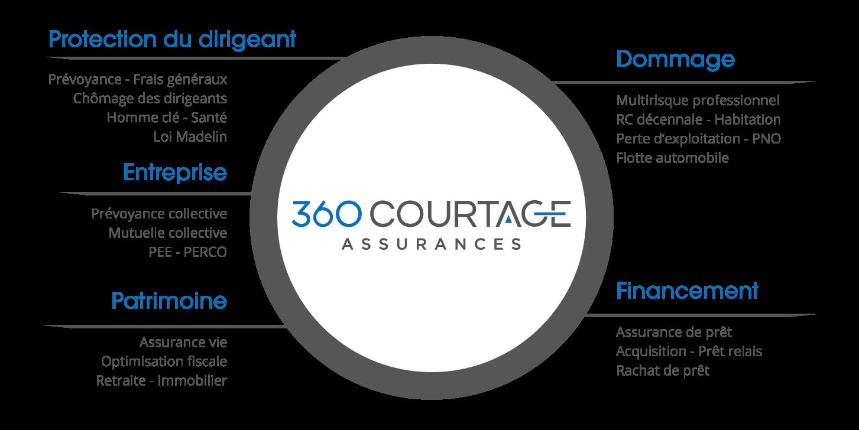roue-360-courtage
